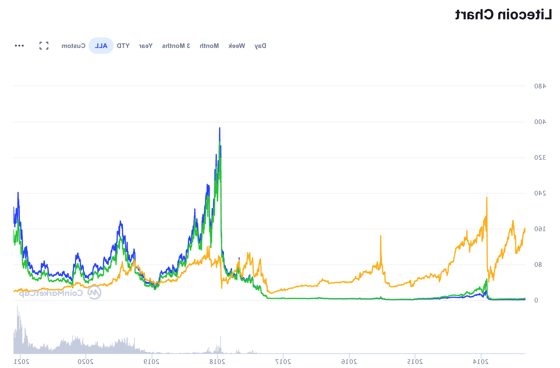 BNB of Binance on the podium: 3rd place deserved