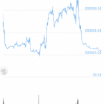 Dogecoin and Tron collapse, XRP doubles in two days